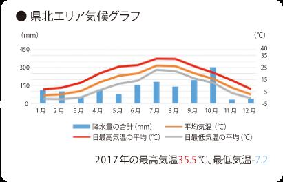 県北エリア気候グラフ