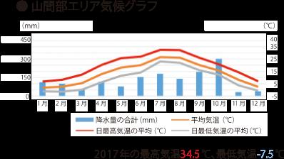 山間部エリア気候グラフ